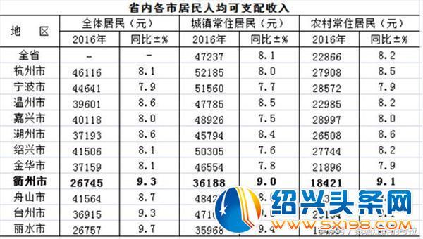 收入证明范本_工作收入证明范本_浙江城市最新收入排名